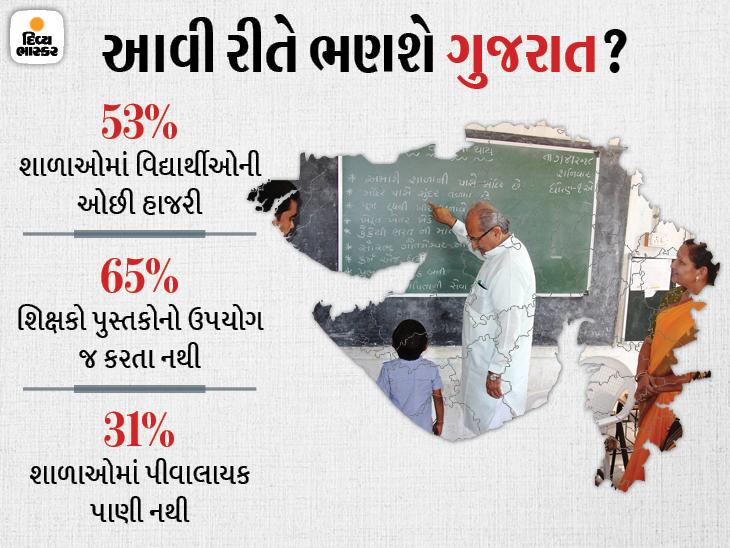 શિક્ષણ વિભાગના સરવેમાં રાજ્યની સરકારી સ્કૂલોના શિક્ષણની પોલ ખૂલી, ગુણોત્સવ 2.0માં A+ ગ્રેડની માત્ર 14 શાળા અમદાવાદ,Ahmedabad - Divya Bhaskar
