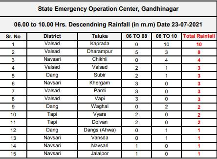 આજે સવારે 6થી 10 વાગ્યા સુધીમાં 15 તાલુકાઓમાં વરસાદ થયો
