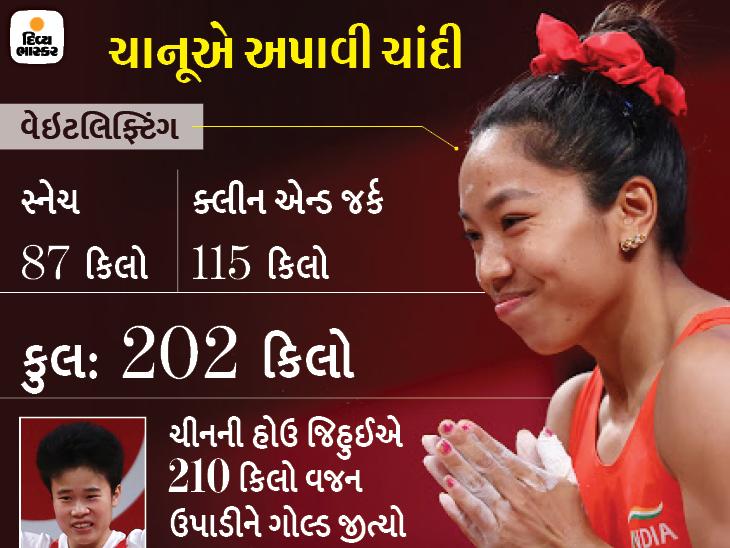 ઓલિમ્પિક્સના 120 વર્ષના ઇતિહાસમાં ભારતનું પહેલી વાર 'ફર્સ્ટ ડે, ફર્સ્ટ મેડલ', વેઈટલિફ્ટર મીરાબાઈને 49Kg કેટેગરીમાં સિલ્વર મેડલ ટોક્યો ઓલિમ્પિક,Tokyo Olympics - Divya Bhaskar
