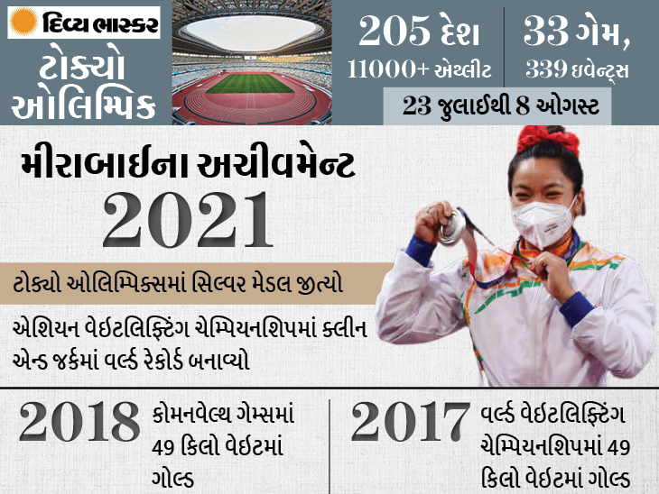 2016માં એકવાર પણ યોગ્ય રીતે વેઇટ ઉપાડી શકી ન હતી મીરાબાઈ, હવે વેઇટલિફ્ટિંગમાં દેશની 21 વર્ષની રાહ સમાપ્ત કરી ટોક્યો ઓલિમ્પિક,Tokyo Olympics - Divya Bhaskar