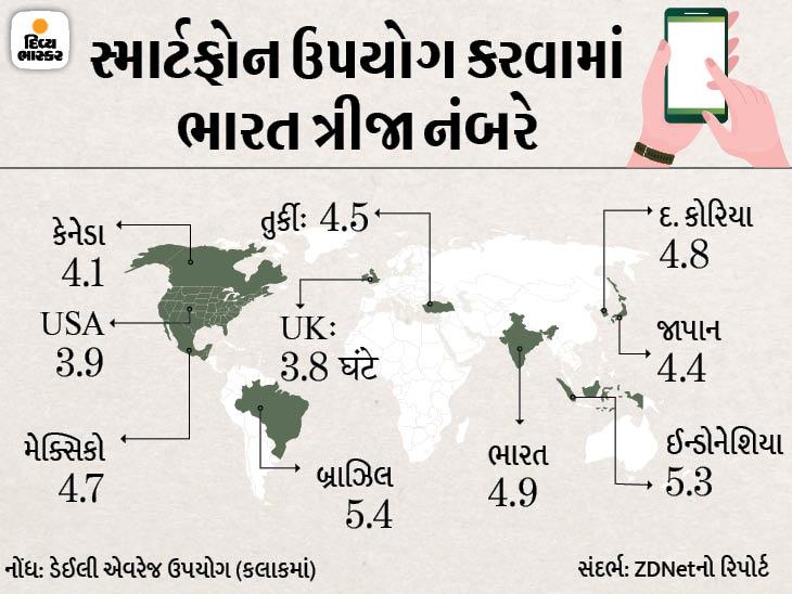 ભારતમાં દરરોજ સરેરાશ 4.9 કલાક લોકો ફોન પર પસાર કરે છે, બ્રાઝિલના લોકો દર મહિને 30.3 કલાક વ્હોટ્સએપને આપે છે ગેજેટ,Gadgets - Divya Bhaskar