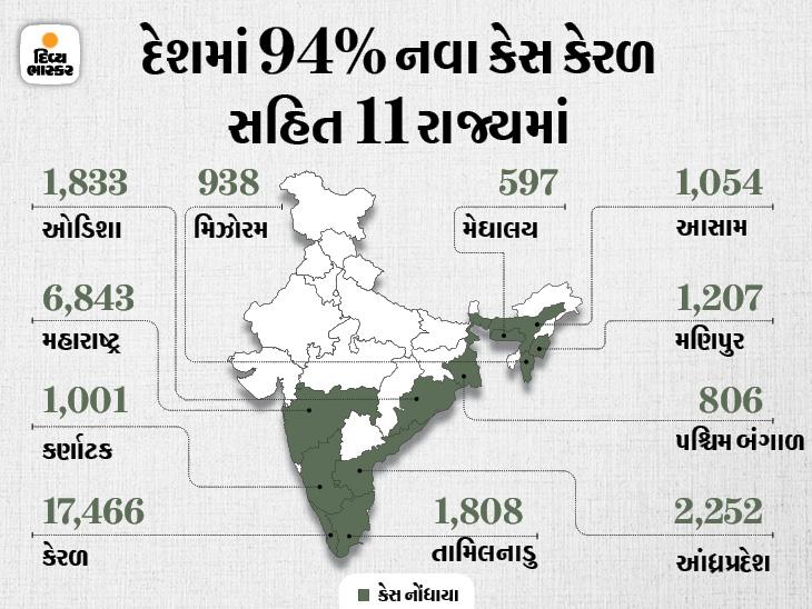 છેલ્લા 24 કલાકમાં 38,176 કેસ નોંધાયા, 35,945 દર્દી સાજા થયા, 411નાં મોત; 11 રાજ્યમાં હજી પણ દરરોજ 500થી વધુ સંક્રમિત મળી રહ્યા છે|ઈન્ડિયા,National - Divya Bhaskar