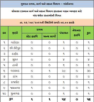ગુજરાતમાં બંધ રહેલા રસ્તાની વિગત