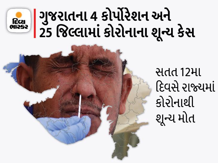 અમદાવાદ સહિત 4 કોર્પોરેશન અને 8 જિલ્લામાં જ કોરોનાના કેસ, રાજ્યમાં 21 નવા કેસ અને 29 ડિસ્ચાર્જ|અમદાવાદ,Ahmedabad - Divya Bhaskar