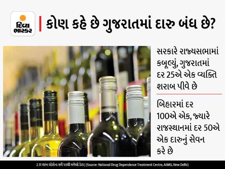 દારુબંધી માત્ર નામની, ખુદ સરકાર કબૂલે છે કે રાજસ્થાન અને બિહાર કરતા પણ ગુજરાતમાં વધુ દારુ પીવાય છે|અમદાવાદ,Ahmedabad - Divya Bhaskar