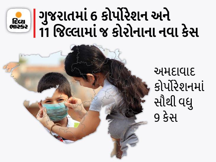 રાજ્યમાં 3 કોર્પોરેશન અને 11 જિલ્લામાં 1-1 કેસ નોંધાયો, 27 નવા કેસ સામે 35 દર્દી ડિસ્ચાર્જ થયા|અમદાવાદ,Ahmedabad - Divya Bhaskar