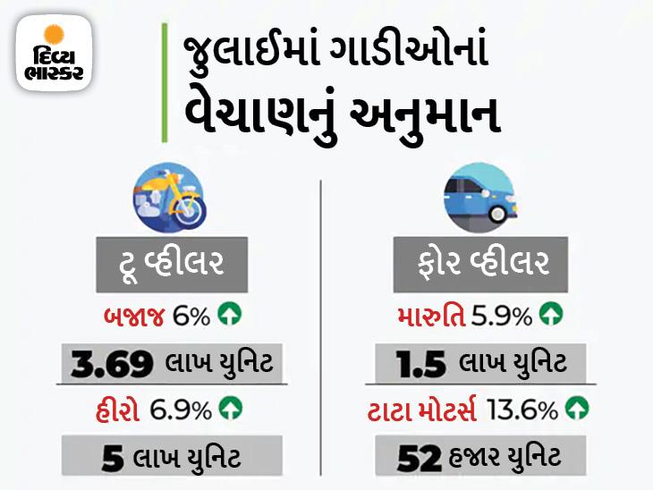 જુલાઈમાં મારુતિ અને ટાટાને મળી શકે છે ગ્રોથ, હીરોના 5 લાખ ટૂ વ્હીલર વેચાવાનું અનુમાન|ઓટોમોબાઈલ,Automobile - Divya Bhaskar