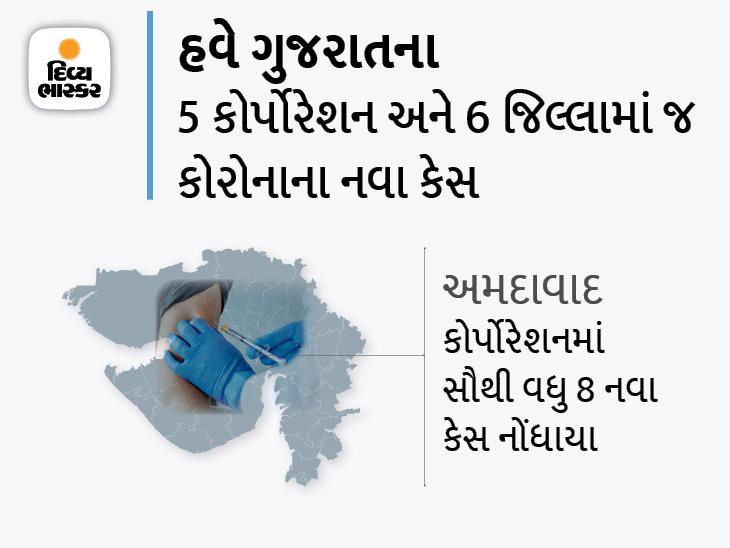 3 કોર્પોરેશન અને 27 જિલ્લામાં શૂન્ય કેસ, 23 નવા કેસ, 3 મહિના બાદ રાજ્યમાં નવા કેસ કરતાં ડિસ્ચાર્જ થનાર દર્દીઓ ઓછા|અમદાવાદ,Ahmedabad - Divya Bhaskar