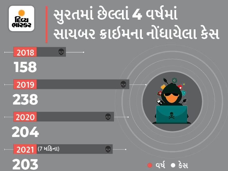 સાયબર ક્રાઈમમાં 300 ટકાનો વધારો, લોકોએ છેલ્લા 7 મહિનામાં ઓનલાઈન ફ્રોડમાં 3 કરોડ ગુમાવ્યા સુરત,Surat - Divya Bhaskar