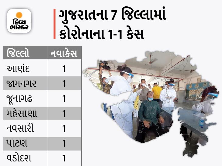 બીજી વેવમાં પહેલીવાર 20થી ઓછા કેસ, અમદાવાદ શહેરના 5 મળીને રાજ્યમાં 17 નવા કેસ, 42 દર્દી ડિસ્ચાર્જ અમદાવાદ,Ahmedabad - Divya Bhaskar