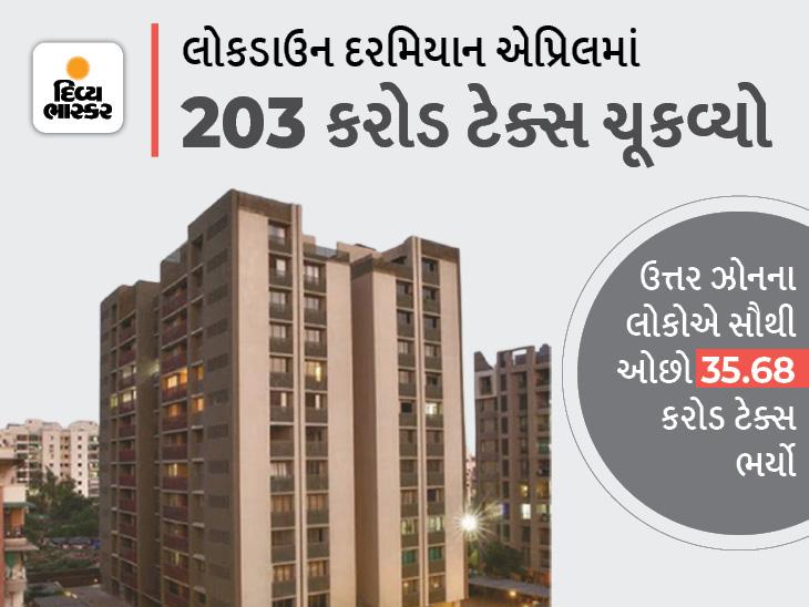લ્યો બોલો! અમદાવાદ અનલૉક થયું અને ચાર મહિનામાં જ શહેરીજનોએ 578 કરોડ રૂપિયાનો ટેક્સ ભર્યો,સૌથી વધુ ટેક્સ પૂર્વ વિસ્તારના લોકોએ ભર્યો અમદાવાદ,Ahmedabad - Divya Bhaskar