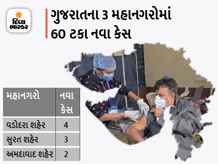 રાજ્યમાં સતત બીજા દિવસે 20થી ઓછા કેસ, અમદાવાદ સહિત 4 કોર્પોરેશન અને 6 જિલ્લામાં 15 કેસ નોંધાયા, 28 દર્દીઓ ડિસ્ચાર્જ|અમદાવાદ,Ahmedabad - Divya Bhaskar
