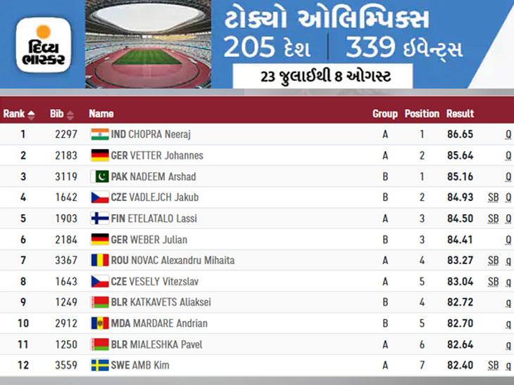 ભાલાફેંકનું પોઇન્ટ ટેબલ- ટોક્યો ઓલિમ્પિક્સ.