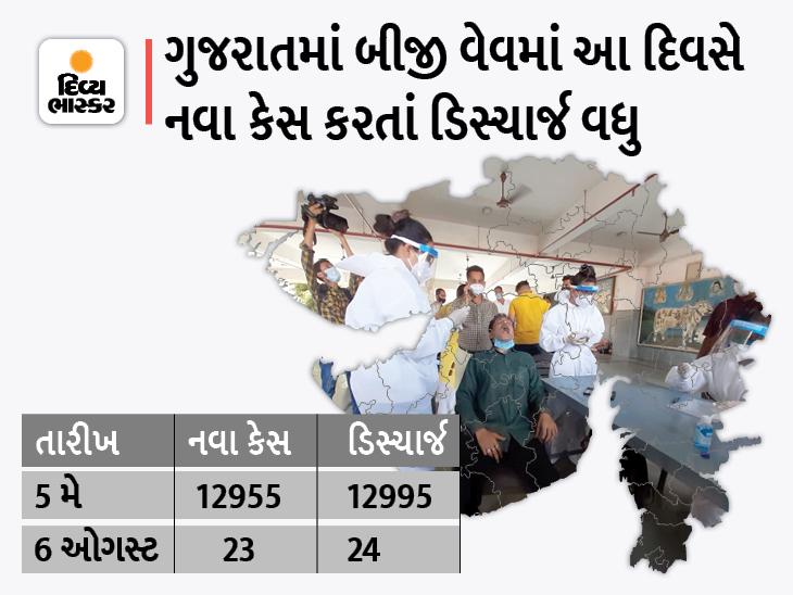 રાજ્યમાં 18 દિવસ બાદ કોરોનાથી તાપી જિલ્લાના એક દર્દીનું મોત, 23 નવા કેસ સામે 24 દર્દી ડિસ્ચાર્જ થયા|અમદાવાદ,Ahmedabad - Divya Bhaskar