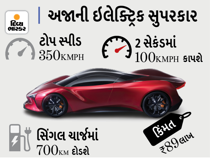 Azani સુપરકાર ફુલ ચાર્જમાં 700 કિમી દોડશે, કલાક દીઠ 350 કિમીની ટોપ સ્પીડથી સજ્જ કારની કિંમત 89 લાખ રૂપિયા|ઓટોમોબાઈલ,Automobile - Divya Bhaskar