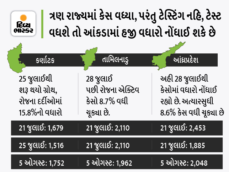 કેરળ, કર્ણાટક, તામિલનાડુ અને આંધ્રપ્રદેશમાં સતત વધી રહ્યા છે કેસ, ગુજરાતમાં હજી રાહત; નિષ્ણાતો કહે છે, આ ત્રીજી લહેર નથી|ઈન્ડિયા,National - Divya Bhaskar