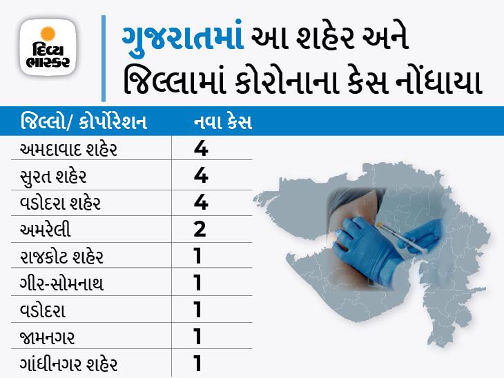 રાજ્યમાં ફરી કોરોનાના કેસ 20થી ઓછા, અમદાવાદ કોર્પોરેશનના 4 સહિત માત્ર 19 નવા કેસ, 27 ડિસ્ચાર્જ થયાં|અમદાવાદ,Ahmedabad - Divya Bhaskar