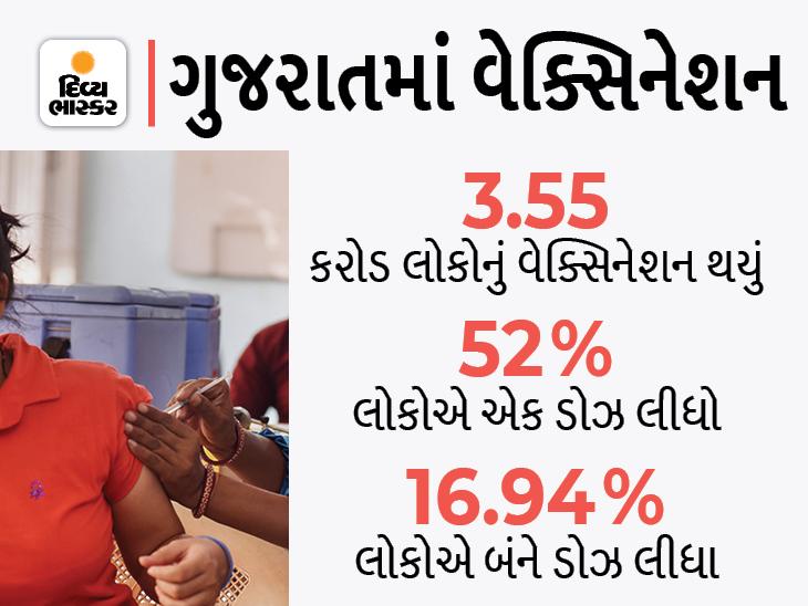 રાજ્યમાં 887 ગામડાંમાં 100 ટકા વેક્સિનેશન થયું, સાબરકાંઠા જિલ્લામાં સૌથી વધુ લોકોએ રસી લીધી, ડાંગનાં ગામડાં હજી રસીકરણમાં પાછળ|અમદાવાદ,Ahmedabad - Divya Bhaskar