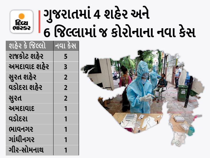 રાજકોટમાં સૌથી વધુ 5 કેસ સાથે રાજ્યમાં 19 નવા કેસ, સતત બીજા દિવસે ડિસ્ચાર્જ થનાર દર્દીની સંખ્યા નવા કેસ કરતાં ઓછી|અમદાવાદ,Ahmedabad - Divya Bhaskar