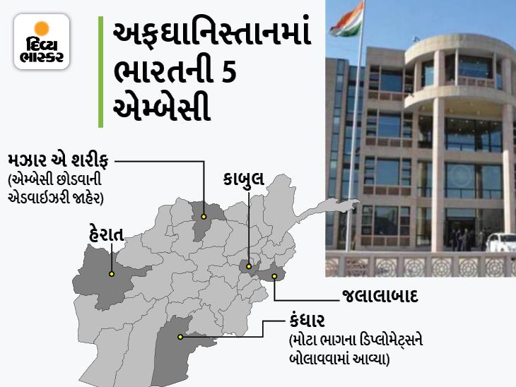 ભારત સરકારે મઝાર-એ-શરીફથી રાજદૂતોને પાછા બોલાવ્યા; એડવાઇઝરી જાહેર- ભારતીય નાગરિક જેમ બને તેમ ઝડપથી નીકળે વર્લ્ડ,International - Divya Bhaskar
