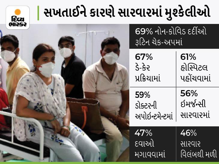 જેમને કોરોના નહીં પણ નાની-મોટી બીમારી હતી તેવા દર્દીઓને લોકડાઉન દરમિયાન સારવારમાં ખુબ તકલીફ પડી ઈન્ડિયા,National - Divya Bhaskar