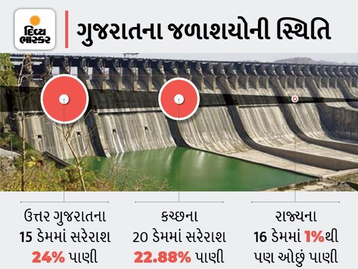 વરસાદ ખેંચાતાં રાજ્યના 80 ડેમમાં માંડ 20 ટકાથી પણ ઓછું પાણી બચ્યું, 4 ડેમ તળિયાઝાટક|અમદાવાદ,Ahmedabad - Divya Bhaskar