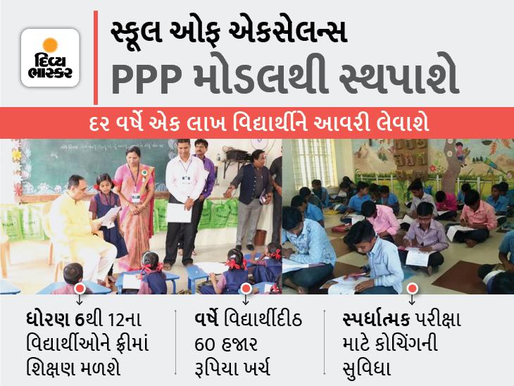 ગુજરાતની સરકારી શાળાના 1 લાખ વિદ્યાર્થીને દર વર્ષે સ્કૂલ ઓફ એક્સેલન્સમાં વિનામૂલ્યે શ્રેષ્ઠ શિક્ષણ અપાશે|અમદાવાદ,Ahmedabad - Divya Bhaskar