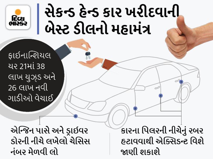 નવી ગાડીને બદલે જૂની ગાડીઓની ડિમાન્ડ વધી, 2021માં 38 લાખ યુઝ્ડ ગાડીઓ વેચાઈ, નવી ખરીદવા જઈ રહ્યાં હો તો આ બાબતો ધ્યાનમાં રાખો|ઓટોમોબાઈલ,Automobile - Divya Bhaskar