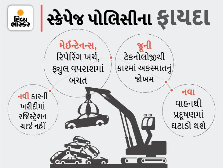 PM મોદીએ લોન્ચ કરેલી નેશનલ ઓટોમોબાઇલ સ્ક્રેપેજ પોલિસીનું A to Z, એનાથી દેશ અને નાગરિકોને શું ફાયદા થશે?|અમદાવાદ,Ahmedabad - Divya Bhaskar