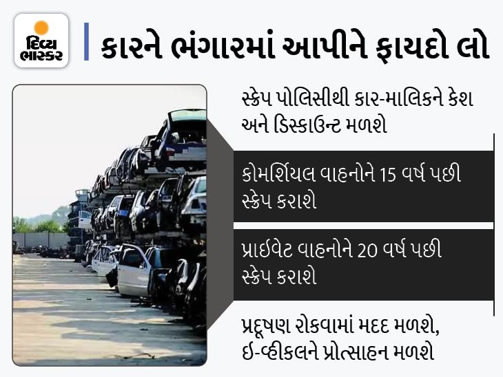 તમારે જૂની કાર આપીને નવી ઘરે લાવવી છે? તો જાણો સ્ક્રેપેજ પોલિસીથી તમને શું થશે ફાયદો ઈન્ડિયા,National - Divya Bhaskar