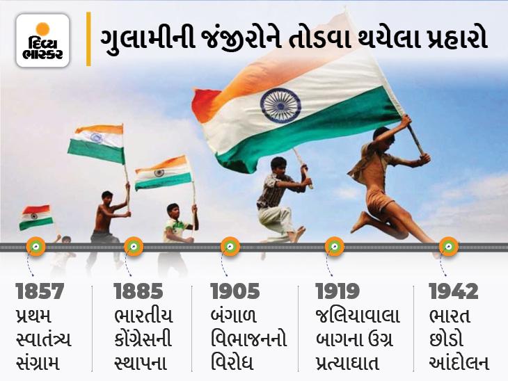 દેશને આઝાદી તરફ દોરી જવામાં મહત્વની ભૂમિકા ભજવનારી વર્ષ 1857થી 1947 સુધીની એવી સ્વતંત્ર સંગ્રામની 10 ઘટનાઓ જે જાણવી જરૂરી છે|ઈન્ડિયા,National - Divya Bhaskar