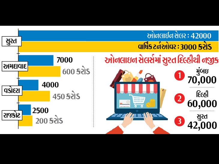 માત્ર કોરોનાકાળમાં જ શહેરમાં 5 હજાર ઓનલાઈન સેલરો ઉમેરાઈ ગયા - Divya Bhaskar