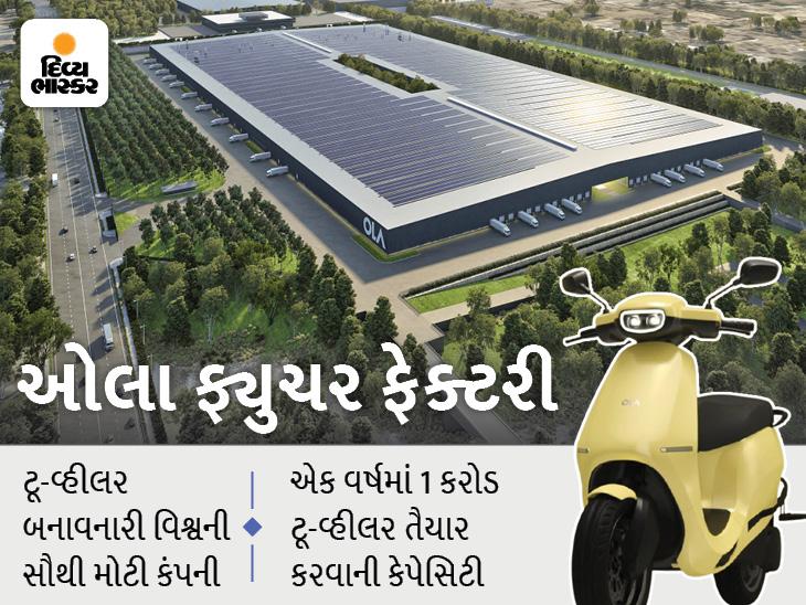 દિલ્હી-મુંબઈના એરપોર્ટ કરતાં પણ ડબલ મોટી છે OLA ઇ-સ્કૂટરની ફેક્ટરી, 3 હજાર રોબોટ દર 2 સેકન્ડે 1 સ્કૂટર બનાવે છે|ઓટોમોબાઈલ,Automobile - Divya Bhaskar