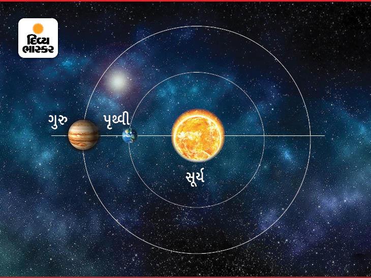19 ઓગસ્ટની રાત્રે સૂર્ય, ગુરુ અને પૃથ્વી એક લાઈનમાં આવશે, ત્યારબાદ આ ઘટના 13 મહિના પછી થશે|ધર્મ,Dharm - Divya Bhaskar