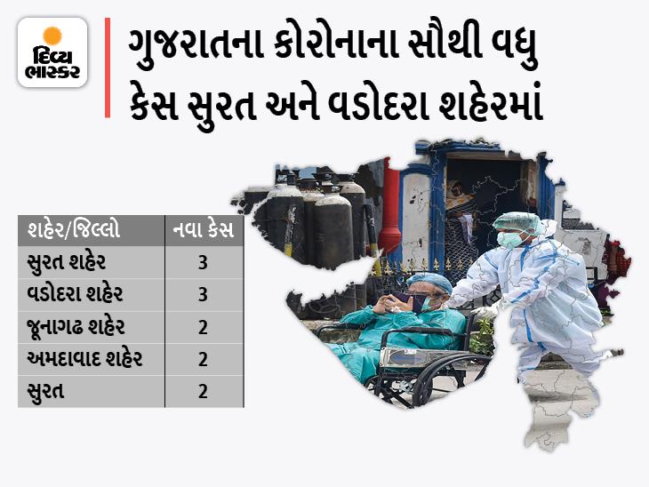રાજ્યમાં એક સપ્તાહમાં એક પણ દર્દીનું કોરોનાથી મોત નહીં, 5 શહેર અને 7 જિલ્લામાં કોરોનાના 19 નવા કેસ, 22 ડિસ્ચાર્જ|અમદાવાદ,Ahmedabad - Divya Bhaskar