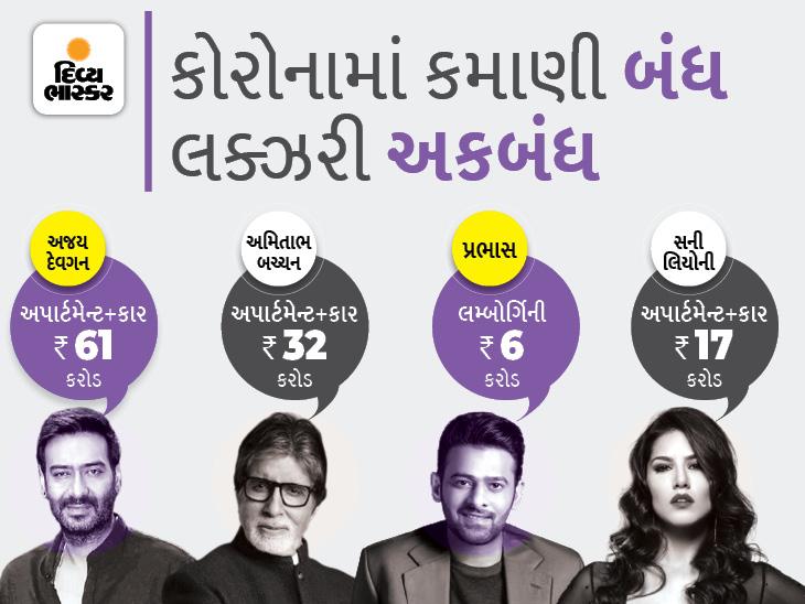 બોલિવૂડની ખો નીકળી ગઈ છતાં સેલેબ્સે ખરીદી કરોડોની પ્રોપર્ટી; અમિતાભ-પ્રભાસ-સની લિયોની સહિતના 30 કલાકારોએ ચણા-મમરાની જેમ પ્રોપર્ટી લીધી|બોલિવૂડ,Bollywood - Divya Bhaskar