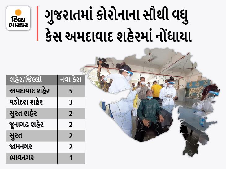 રાજ્યના 30 જિલ્લા અને 4 કોર્પોરેશનમાં આજે શૂન્ય કેસ, અમદાવાદ શહેરમાં સૌથી વધુ 5 કેસ, રાજ્યમાં કુલ 17 નવા કેસ|અમદાવાદ,Ahmedabad - Divya Bhaskar