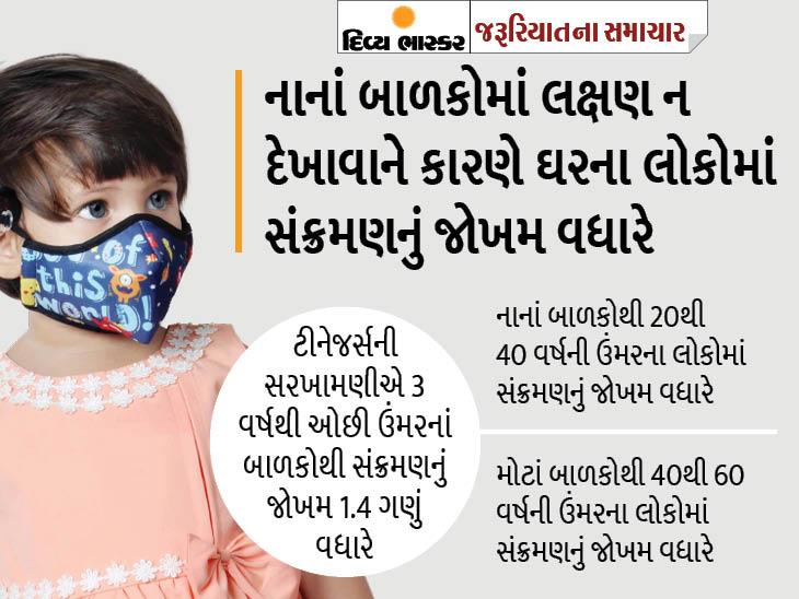 ત્રણ વર્ષથી ઓછી ઉંમરના બાળકોથી પરિવારના સભ્યોમાં ઝડપથી સંક્રમણ ફેલાય છે, તેનું મુખ્ય કારણ બાળકોના નાક અને ગળામાં વાઈરલ લોડ વધારે હોય છે|યુટિલિટી,Utility - Divya Bhaskar