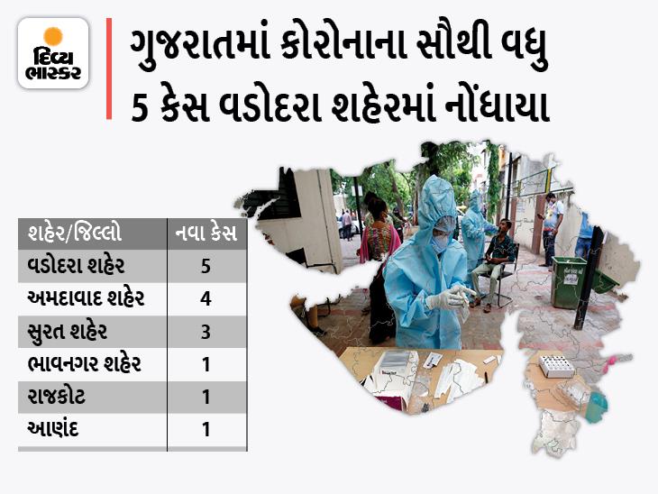 રાજકોટ જિલ્લામાં કોરોનાથી એક દર્દીનું મોત, 4 શહેર અને 31 જિલ્લામાં શૂન્ય કેસ, રાજ્યમાં માત્ર 15 નવા કેસ અને 16 ડિસ્ચાર્જ|અમદાવાદ,Ahmedabad - Divya Bhaskar