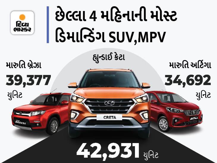 છેલ્લા 4 મહિનામાં SUVમાં હ્યુન્ડાઈ ક્રેટા અને MPVમાં મારુતિ અર્ટિગાની ડિમાન્ડ વધી, જુઓ ટોપ-10માં કઈ કઈ ગાડીઓ સામેલ છે|ઓટોમોબાઈલ,Automobile - Divya Bhaskar
