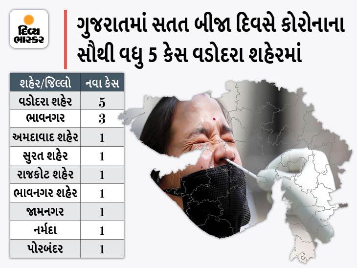રાજ્યમાં સતત બીજા દિવસે 15 નવા કેસ, 4 શહેર અને 3 જિલ્લામાં 1-1 કેસ, 17 દર્દીએ કોરોનાને હરાવ્યો|અમદાવાદ,Ahmedabad - Divya Bhaskar