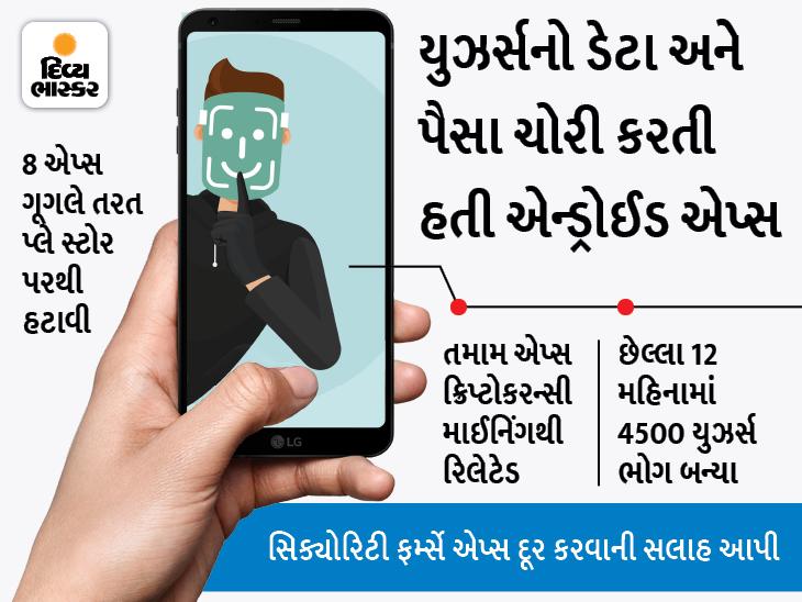 આ 8 એપ્સનો ઉપયોગ કરતાં હો તો ચેતી જજો, તમારા પર્સનલ ડેટા સાથે પૈસા પણ ચાઉં કરી જશે|ગેજેટ,Gadgets - Divya Bhaskar