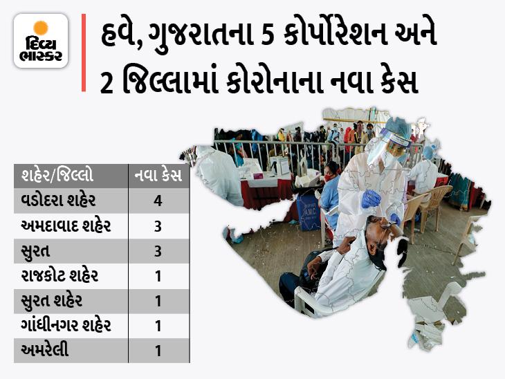 રાજ્યમાં સતત 5મી વાર 20થી ઓછા કેસ, બીજી લહેરના સૌથી ઓછા 14 કેસ આજે નોંધાયા, 25 દર્દી સાજા થયા|અમદાવાદ,Ahmedabad - Divya Bhaskar