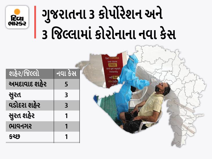 રાજ્યમાં સતત બે દિવસથી 14 નવા કેસ સામે 25 ડિસ્ચાર્જ, અમદાવાદ કોર્પોરેશનમાં સૌથી વધુ 5 નવા કેસ અને 5 ડિસ્ચાર્જ અમદાવાદ,Ahmedabad - Divya Bhaskar
