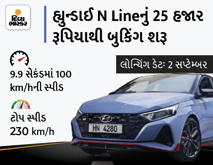 હ્યુન્ડાઈ i20નું નવું મોડેલ N Line શોકેસ થયું, 2 સપ્ટેમ્બરે લોન્ચ થઈ શકે છે, અંદાજિત કિંમત ₹11.40 લાખ|ઓટોમોબાઈલ,Automobile - Divya Bhaskar