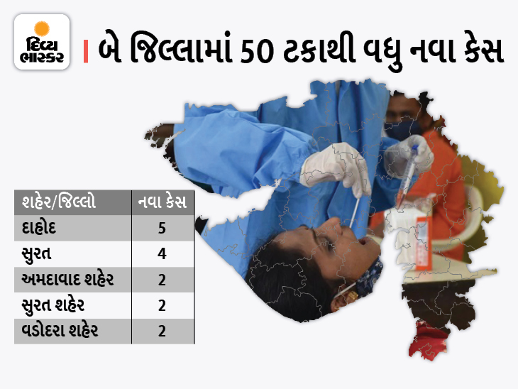 રાજ્યમાં દાહોદમાં સૌથી વધુ 5 નવા કેસ, 3 દિવસ બાદ વધુ એક દર્દીનું મોત|અમદાવાદ,Ahmedabad - Divya Bhaskar