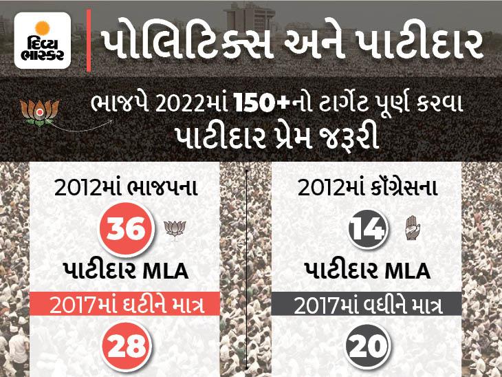 ગુજરાતના પોલિટિક્સમાં પાટીદાર પાવર.... કેમ ચૂંટણી સમયે નેતાઓ-આગેવાનોને પાટીદારો યાદ આવે છે? જાણો પટેલોનું વર્ચસ્વ અમદાવાદ,Ahmedabad - Divya Bhaskar
