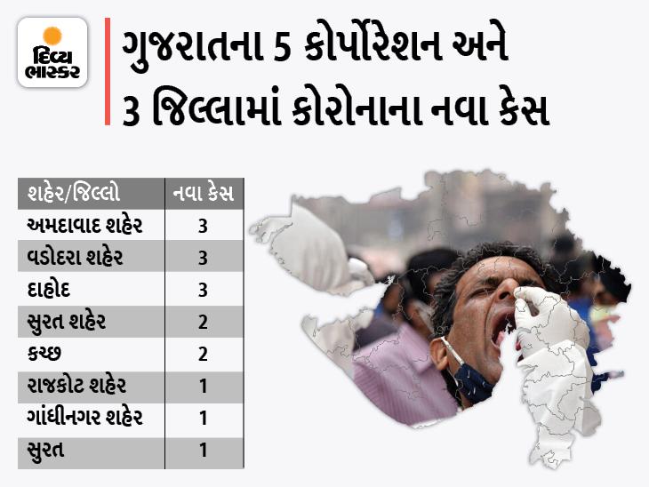 રાજ્યમાં માત્ર 16 નવા કેસ, 3 કોર્પોરેશન અને 30 જિલ્લામાં શૂન્ય કેસ, 18 ડિસ્ચાર્જ, એક પણ મોત નહીં|અમદાવાદ,Ahmedabad - Divya Bhaskar