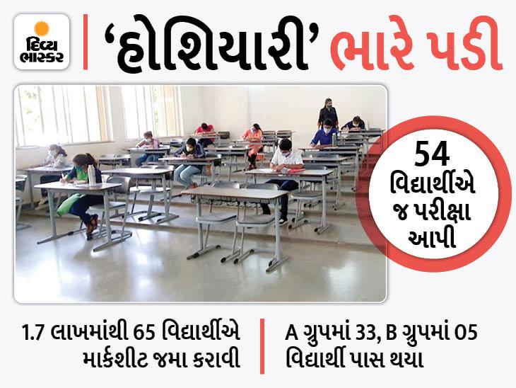 ધોરણ 12 સાયન્સમાં માસ પ્રમોશનમાં 'પાસ' થયેલા 16 વિદ્યાર્થી પરીક્ષા આપીને 'નાપાસ' થયા|અમદાવાદ,Ahmedabad - Divya Bhaskar