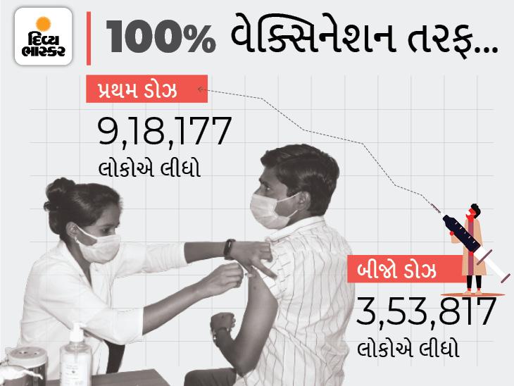 શહેરમાં જેટ ગતિએ વેક્સિનેશન, પ્રથમ ડોઝ લેવામાં 13% અને બીજો ડોઝ લેવામાં 61% લોકો બાકી, ગ્રામ્યમાં 74% લોકોને વેક્સિન અપાઇ,|રાજકોટ,Rajkot - Divya Bhaskar